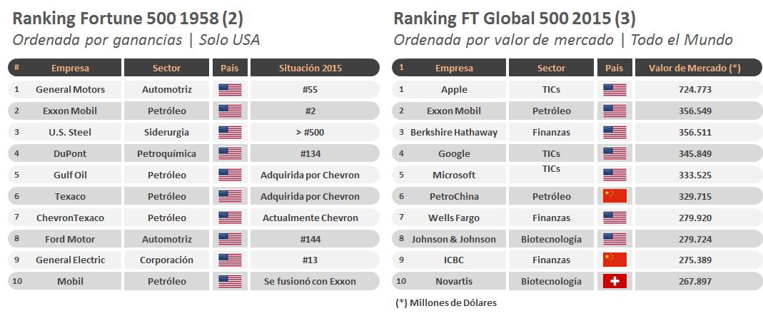 Ranking Empresas