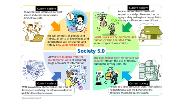 Desde Society 5.0 Japón busca adaptar a su gente al nuevo tipo de vida que impondrán los avances tecnológicos