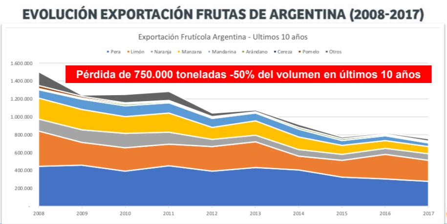 Exportación de frutas. Argentina, 2008 - 2017. Fuente: Comité Frutas Argentinas.
