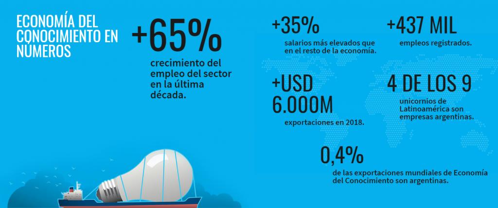 Datos claves del sector. Fuente Argencon