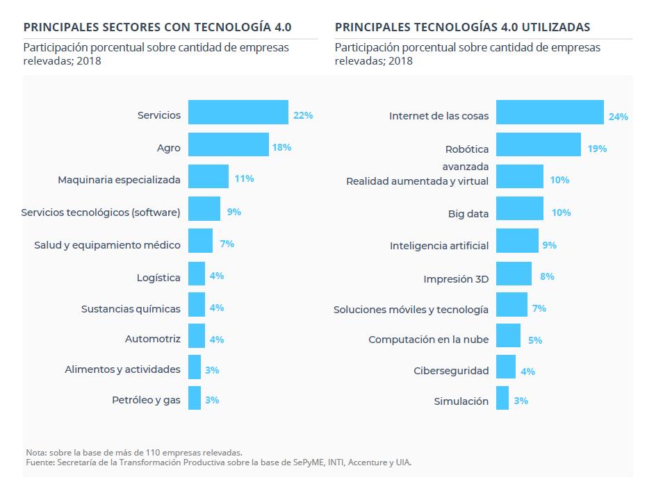 Participación de sectores y tecnologías 4.0 en la Economía del Conocimiento en Argentina
