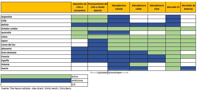 Participación de los países en las cadenas de valor del litio