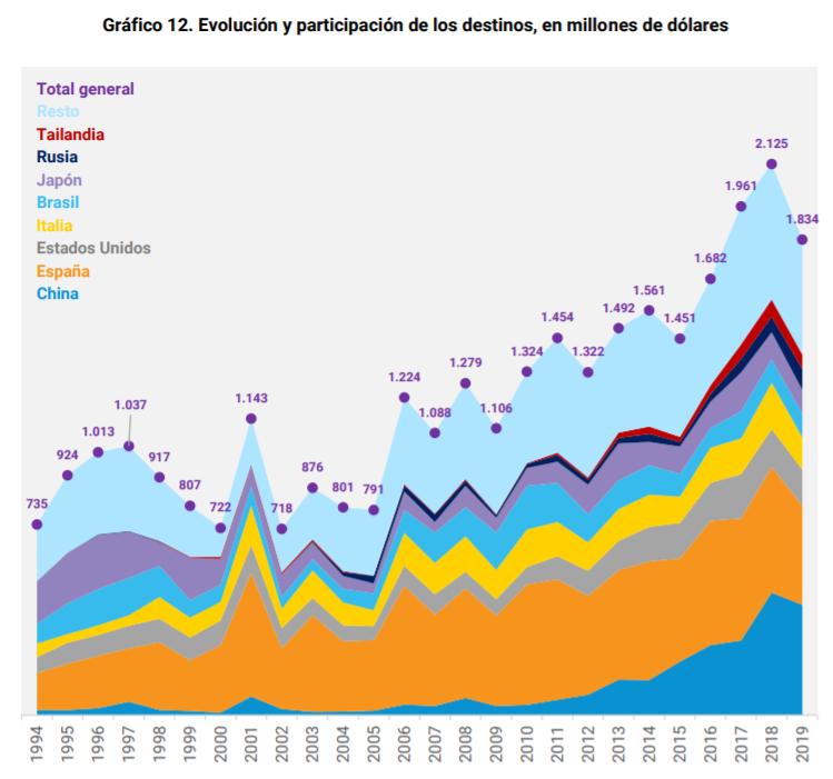 Fuente: Fuente: Carciofi, I.; Merino, F.; y Rossi, L. El sector pesquero argentino: un análisis de su potencial exportador. Documentos de Trabajo del CCE N° 2, marzo de 2021, Consejo para el Cambio Estructural - Ministerio de Desarrollo Productivo de la Nación